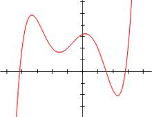 Polinomio di grado 5: f(x)=1/20(x+4)(x+2)(x+1)(x-1)(x-3)+2