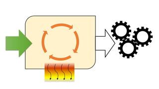Energy conversion efficiency Ratio between the useful output and the input of a machine
