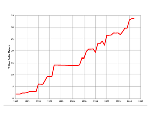 Natural gas reserves in Iran - Proved natural gas reserves in Iran (data from OPEC)