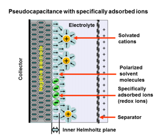 Pseudocapacitance