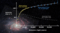 Rotation curve of spiral galaxy Messier 33 (Triangulum).png