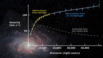 Galaxy rotation curve - Rotation curve of spiral galaxy Messier 33 (yellow and blue points with error bars), and a predicted one from distribution of the visible matter (gray line). The discrepancy between the two curves can be accounted for by adding a dark matter halo surrounding the galaxy.