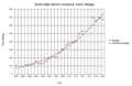 S-curve regression analysis of Oregon streetcar mileage.png
