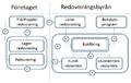 Samlingsplan (Swedish accounting).png