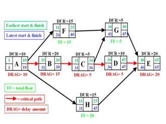 Critical path drag - Activity-on-node diagram showing critical path schedule, along with total float and critical path drag computations