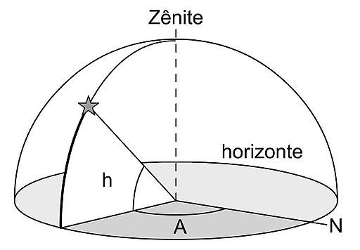 Sistema horizontal