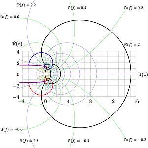 Super-logarithm - Image: Slogez 01
