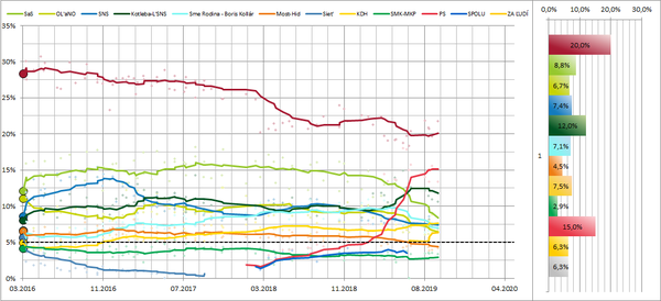 30 day average trend line (15 day average from 2016-03-05, 30 days before 2023 election) of Slovak polls towards the election in 2020, each line corresponds to a political party.