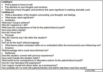 borton reflective framework essay This handout is exploring some of the models structures and frameworks that can facilitate the reflective johns model of reflection essay example.