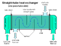 Straight-tube heat exchanger 1-pass.PNG