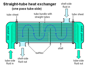 Shell and tube heat exchanger - Image: Straight tube heat exchanger 1 pass