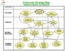 Px Strategy Map