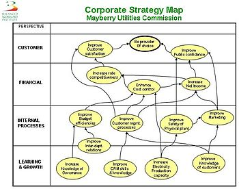 English: Example of a balanced scorecard strat...