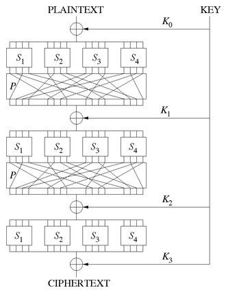 Block cipher - A sketch of a substitution–permutation network with 3 rounds, encrypting a plaintext block of 16 bits into a ciphertext block of 16 bits. The S-boxes are the Si, the P-boxes are the same P, and the round keys are the Ki.