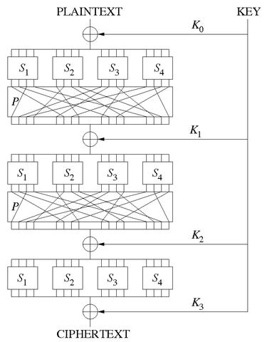 Diagrama representando a SP-network