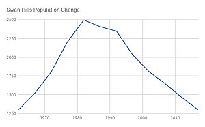 Swan Hills - Image: Swan Hills AB Population Change