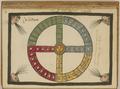 The Aztec Tonalpohualli Calendar WDL6732.png