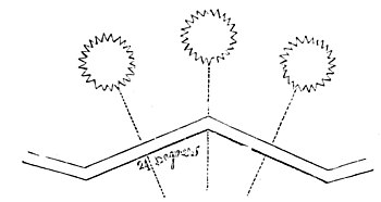 METHOD BY RIDGE-AND-FURROW.
