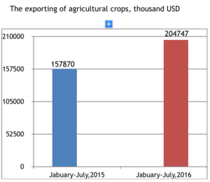 Agriculture in Azerbaijan - Image: The exporting of agricultural crops