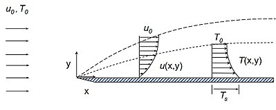 ed185e6941c Thermal boundary layer thickness and shape - Wikipedia
