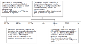 Development and discovery of SSRI drugs - Figure 9 Timeline of anti-depressant discovery