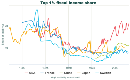Top 1% fiscal income share Top 1%25 fiscal income share.png