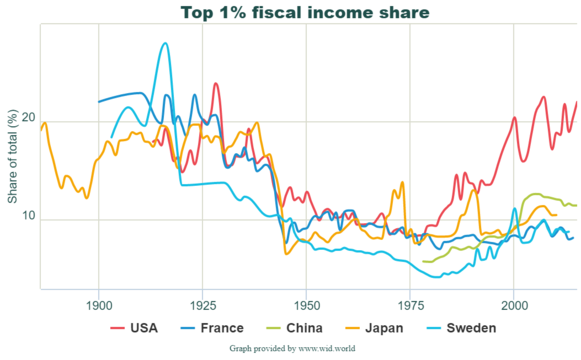 Top 1% fiscal income share