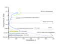 Tropospheric profile Uranus.png