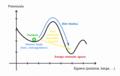 Tunel efektuaren diagrama.png