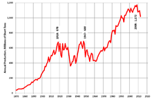 Total US coal production graph