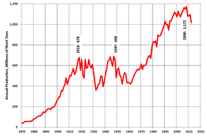 History of coal mining in the United States - Total US coal production, 1870-2011