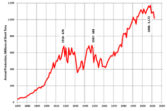 Coal mining in the United States - Total US coal production, 1870-2011