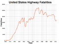 United States Highway Fatalities.png