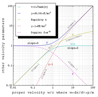 Proper velocity - Log-log plot of γ (blue), v/c (cyan), and η (yellow) versus proper velocity w/c (i.e. momentum p/mc).  Note that w/c is tracked by v/c at low speeds and by γ at high speeds. The dashed red curve is γ − 1 (kinetic energy K/mc2), while the dashed magenta curve is the relativistic Doppler factor.