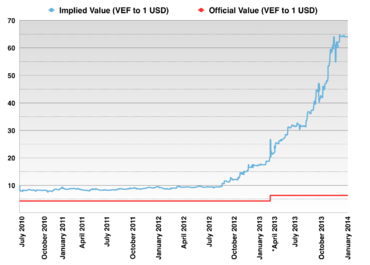 Economic policy of the Hugo Chávez administration - Wikipedia