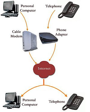 voip & porter home security systems compatiblity