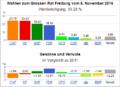 Wahldiagramm FR 2016.png
