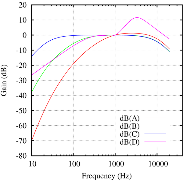 File:Weighting curves.png