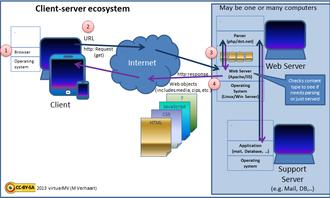 Dynamic web page - Image: 2013vmv Client Server