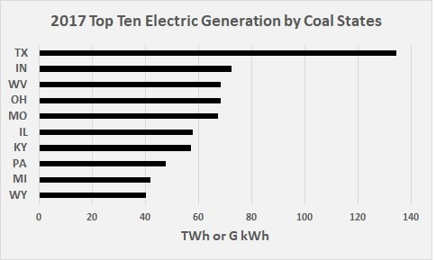 2017 Top Ten States for Electric Generation by Coal