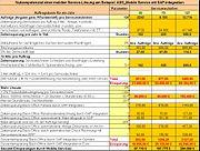 4 Wikipedia Mobiler Service Nutzenpotenzial-Rechnung