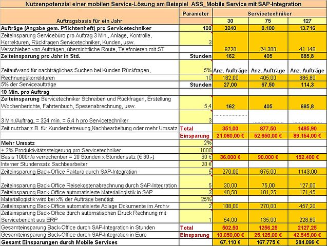 File:4 Wikipedia Mobiler Service Nutzenpotenzial-Rechnung.JPG ...