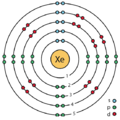 54 xenon (Xe) enhanced Bohr model.png
