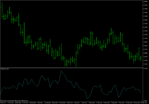 Average true range - MetaTrader EUR/USD chart showing ATR indicator (cyan line) with period 14.