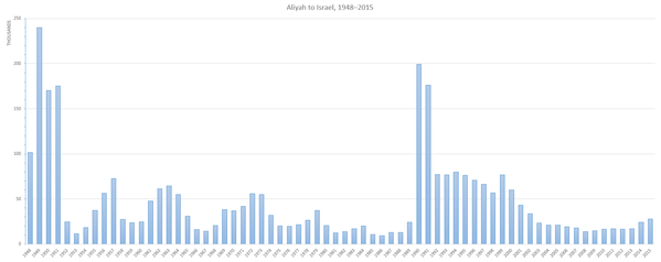Immigration to Israel in the years 1948-2015. The two peaks were in 1949 and 1990. Aliyah 1948-2015.png