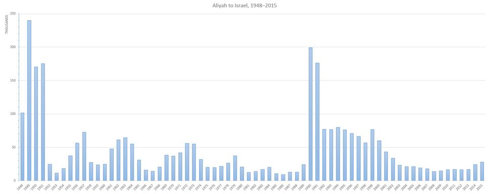 Aliyah 1948-2015