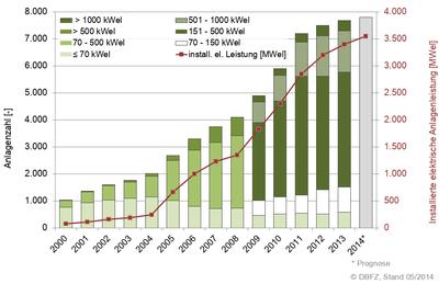 Geliebte Biogasanlage – Wikipedia &IS_19