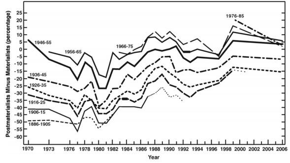 Anteile von Postmaterielisten minus Materialisten nach Geburtenkohorten von 1970 bis 2006.png
