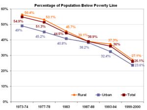 印度贫困线以下人口百分比图表-印度人口 印度人口数量2013 印度人口