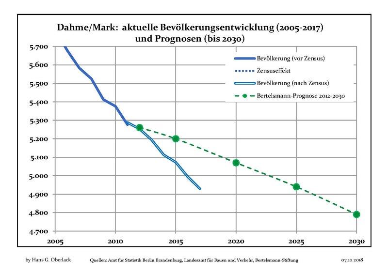 File:Bevölkerungsprognosen Stadt Dahme-Mark.pdf